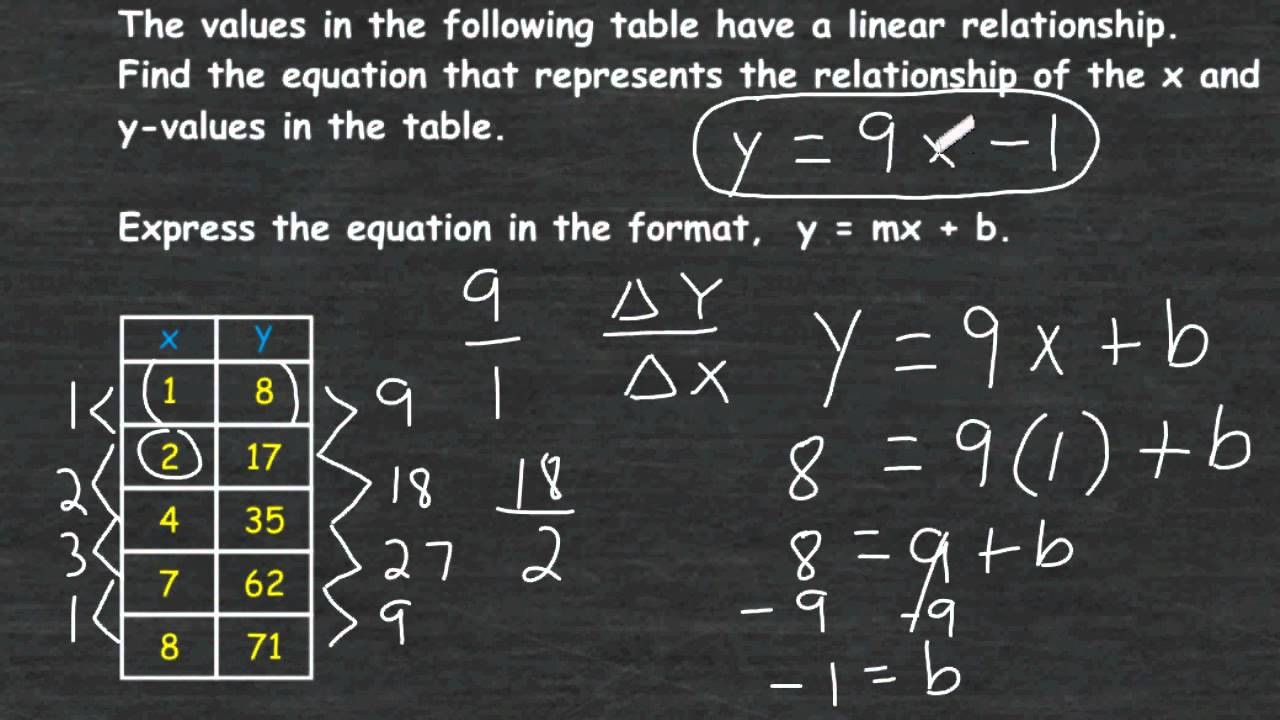 Writing A Linear Equation From A Function Table Youtube