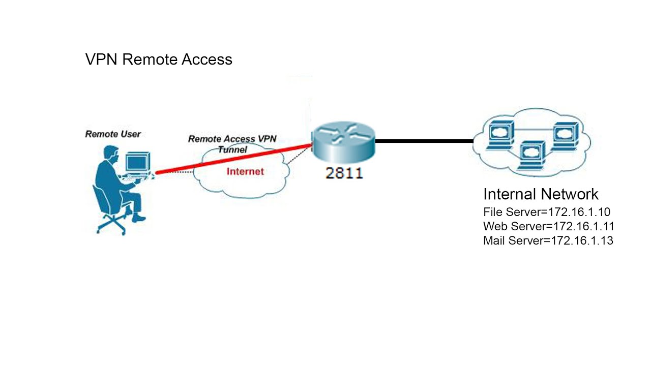 basic vpn remote access using ipsec in cisco packet tracer ... wiring diagram for vpn