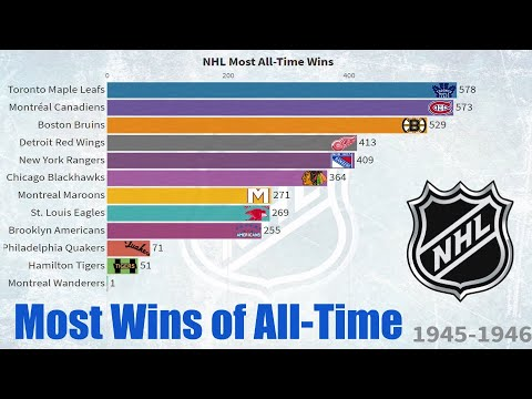 Winningest NHL Team of All-Time (1917-2020) NHL Teams Ranked by Wins