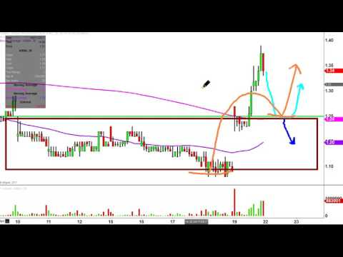 Arena Pharmaceuticals, Inc - ARNA Stock Chart Technical Analysis for 05-19-17