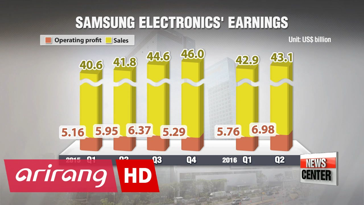 Samsung posts biggest quarterly net profit since 2013