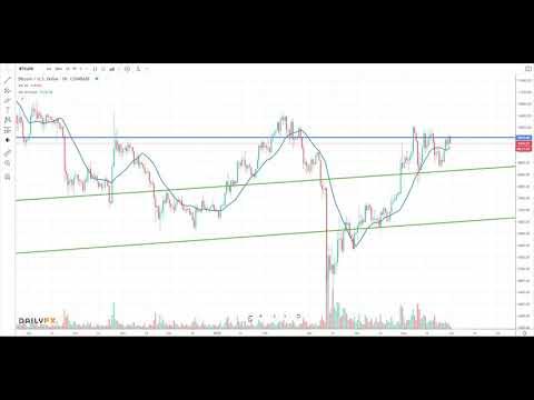 Bitcoin Price Analysis - BTC - BTCUSD - Week Of May 31st 2020 - Practical Forex Trading