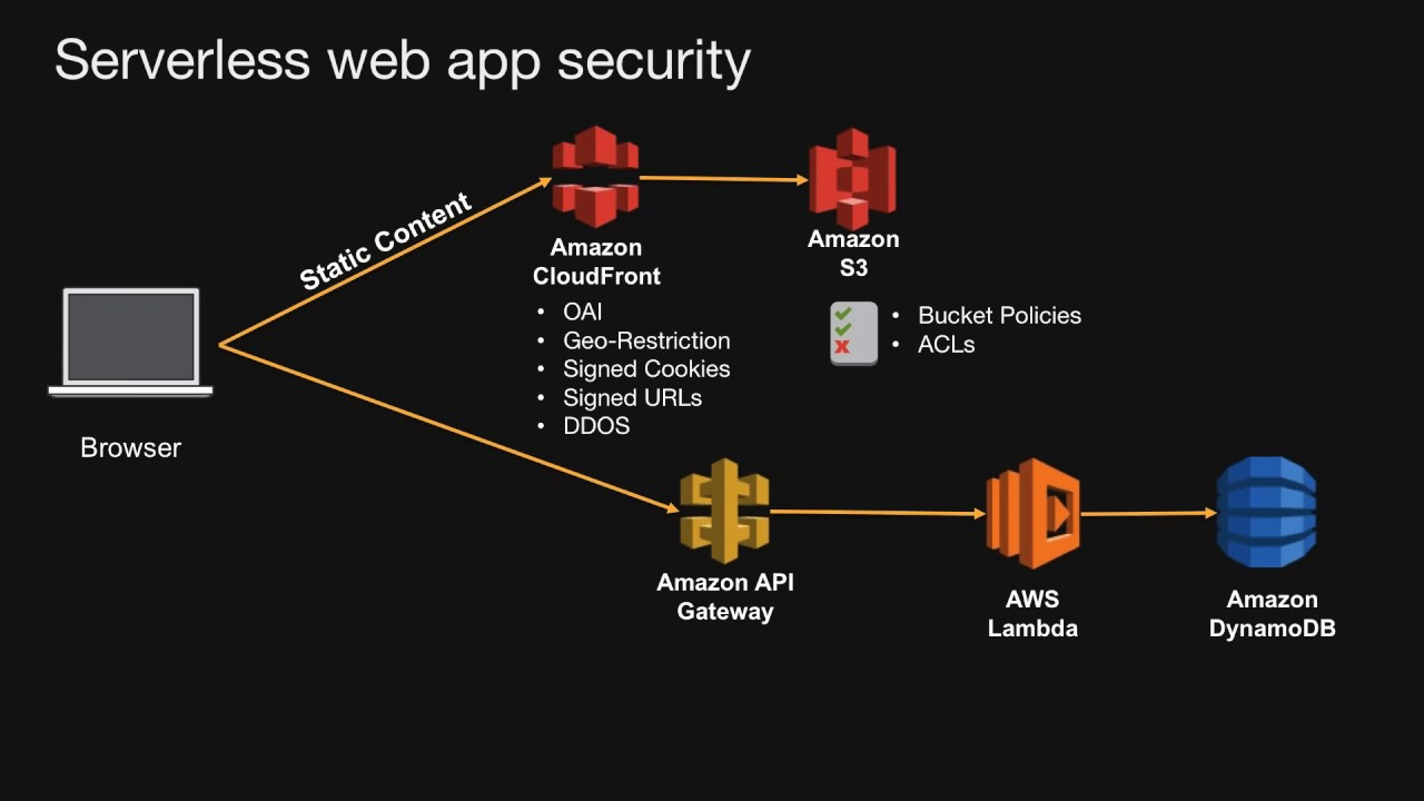 AWS Serverless Web Day | 29 03 2017 | Serverless Architectural Patterns and  Best Practices