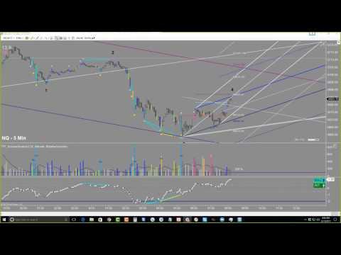 NQ Short - Live Trade Room Summary 15JUN2017 - Trade The Plan