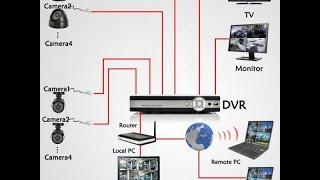 [Tuto] Installation de Vidéo Surveillance: partie1 تثبيت نظام مراقبة الجزء الاول