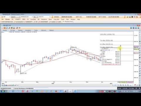 Nifty Trading Strategy 20-03-17 Dr. Ravi Bhokse