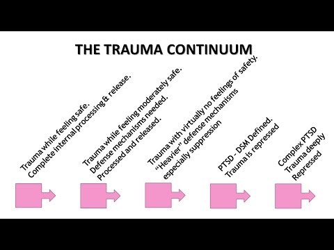 Childhood Trauma & Its Connection To Codependency.  The Trauma Continuum. Expert