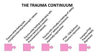 Childhood Trauma Is Complicated & Should Be Understood On A Continuum.  Expert