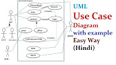 Uml Activity Diagram With Solved Example And Notes Hindi Ignou Mcs 032 Youtube