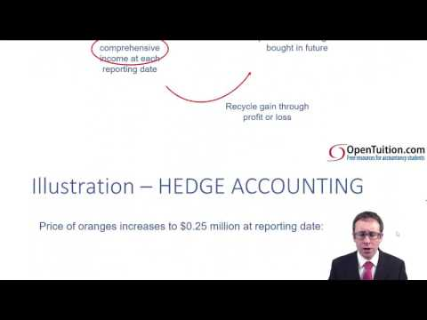 ACCA P2 Cash flow hedge accounting
