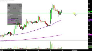 NIO Inc. - NIO Stock Chart Technical Analysis for 11-19-18