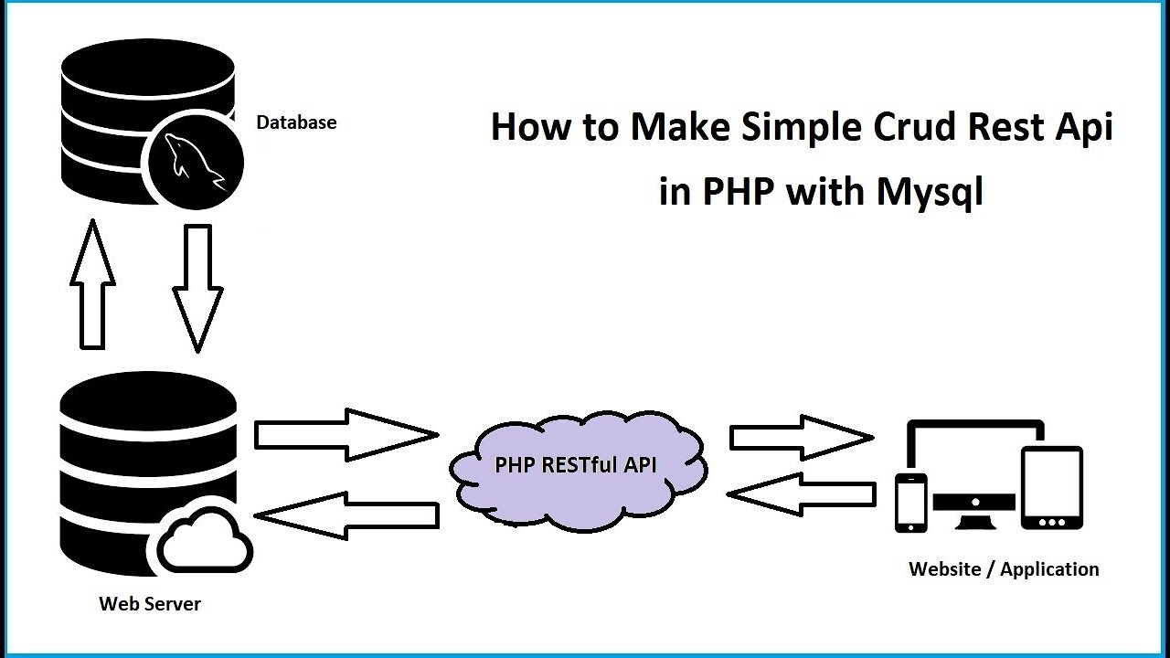 How to Make Simple Crud Rest Api in PHP with Mysql | Webslesson