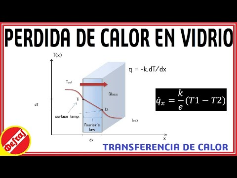 Transferência de Calor: Equação da Difusão do Calor - Condições de Contorno from YouTube · Duration:  4 minutes 5 seconds