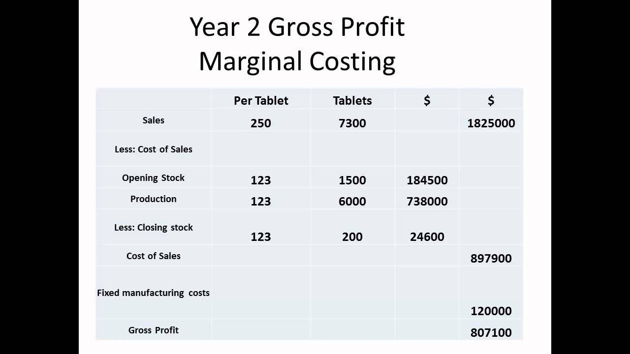 Differences Between Traditional Method of Costing and Target Costing