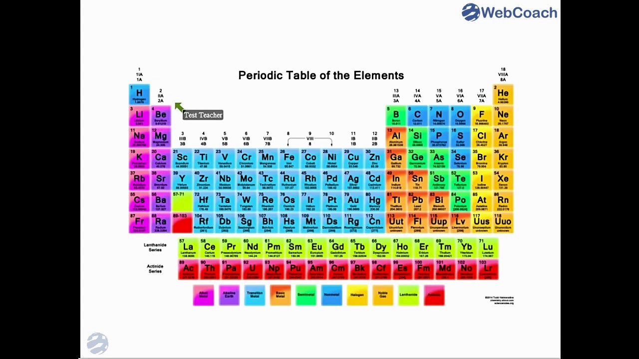 Atomic structure and the periodic table cbse class xi chemistry atomic structure and the periodic table cbse class xi chemistry urtaz Images