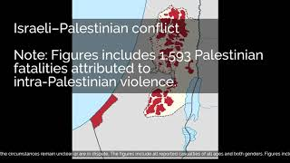 Israeli–Palestinian conflict | Fatalities 1948–2011 | Note: Figures includes 1,593 Palestini...