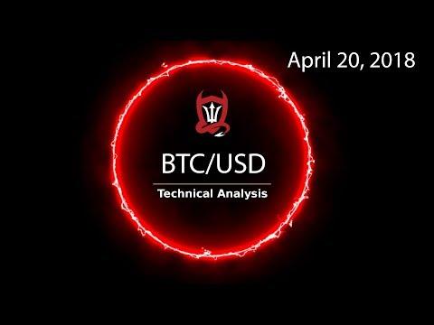 Bitcoin Technical Analysis (BTC/USD) The Bull case and the Bull case... [04/20/2018]