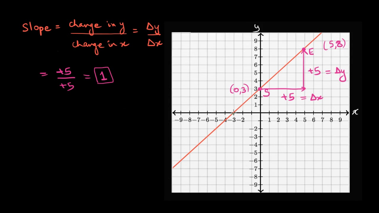 slope from a graph Worked example slope from graph (Hindi)