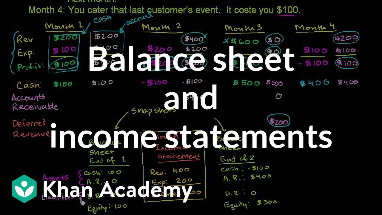 small resolution of Balance sheet and income statement relationship (video)   Khan Academy
