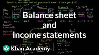 Balance sheet and income statement relationship | Finance & Capital Markets | Khan Academy