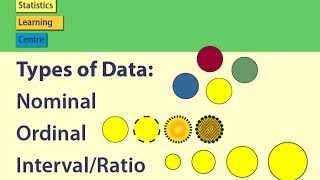 Types of Data: Nominal, Ordinal, Interval/Ratio - Statistics Help thumbnail