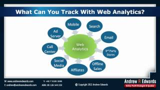 Internet Marketing Strategy - Step by step