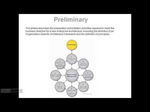 Enterprise Architecture Vision in TOGAF ADM