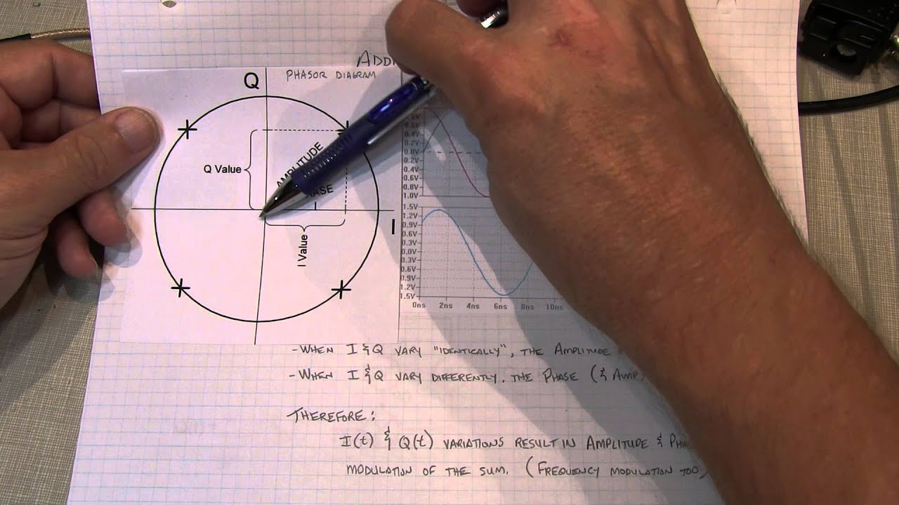 170 basics of iq signals and iq modulation demodulation a tutorial [ 1280 x 720 Pixel ]