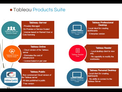 Tableau Architecture and Product Suite details - Explained!!