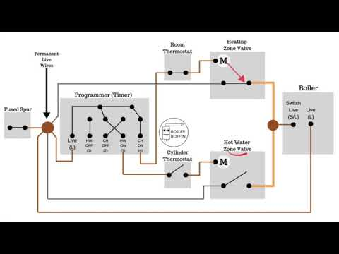 how does an splan heating system work  boiler boffin