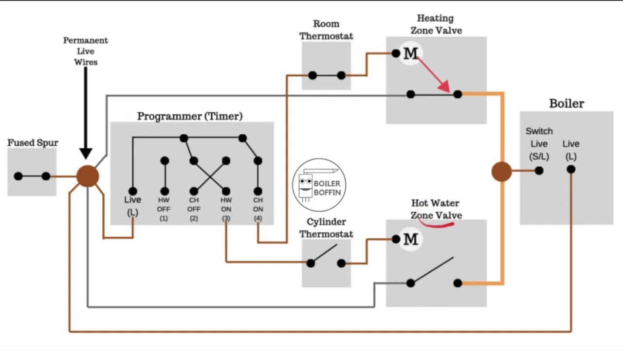 How Does An S Plan Heating System Work Boiler Boffin