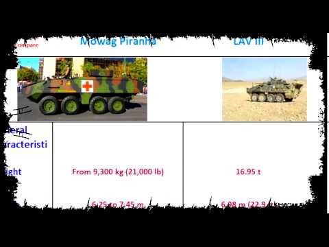 Mowag Piranha Vs LAV III, 8x8 armored fighting vehicles