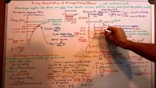 Energy Quantization