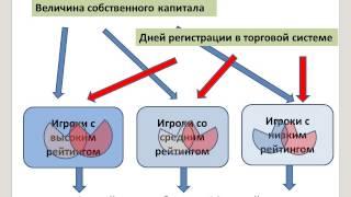 Статистический анализ рядовых трейдеров форекс. Часть 1