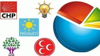 Yeni anketler ne diyor? / Ayşenur Arslan ile Medya Mahallesi - Murat Gezici - 1. Bölüm - 17 Ekim