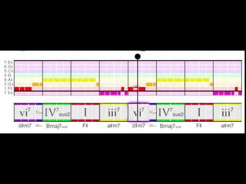 Sky Full Of Stars Chord Progression Youtube