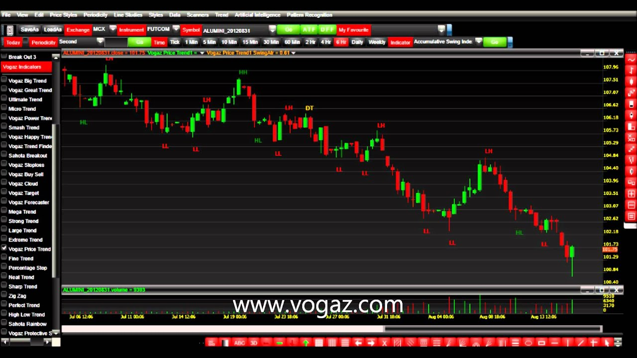 Commodity trading best indicators
