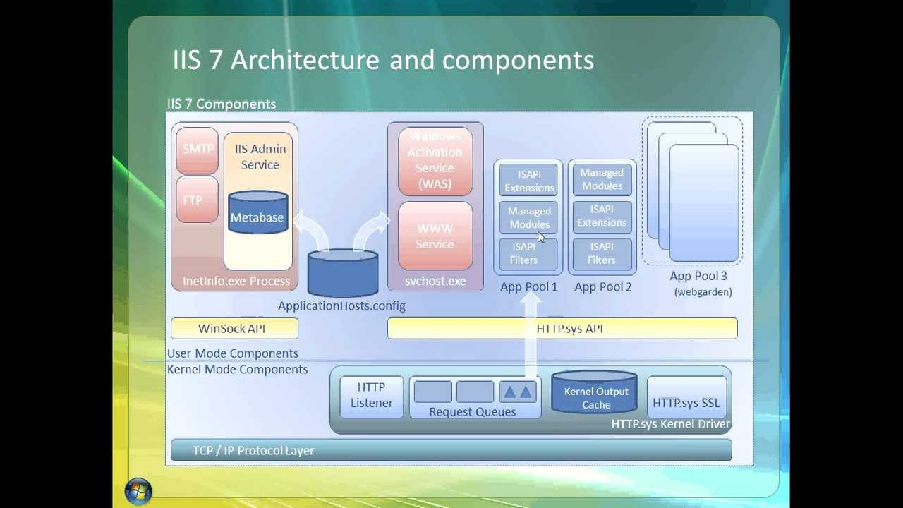 IIS 7 5 Architecture and components (part 1)