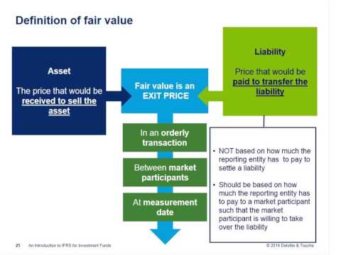 Link'n Learn - Introduction to IFRS for investment funds - Deloitte Luxembourg