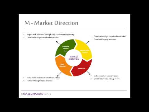 Distribution Day, Follow-Through Day, & the Market Cycles