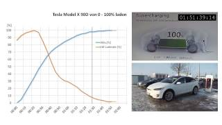 Tesla Model X: 0-100% laden (Zeitraffer)
