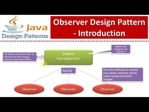 Observer Design Pattern - Introduction
