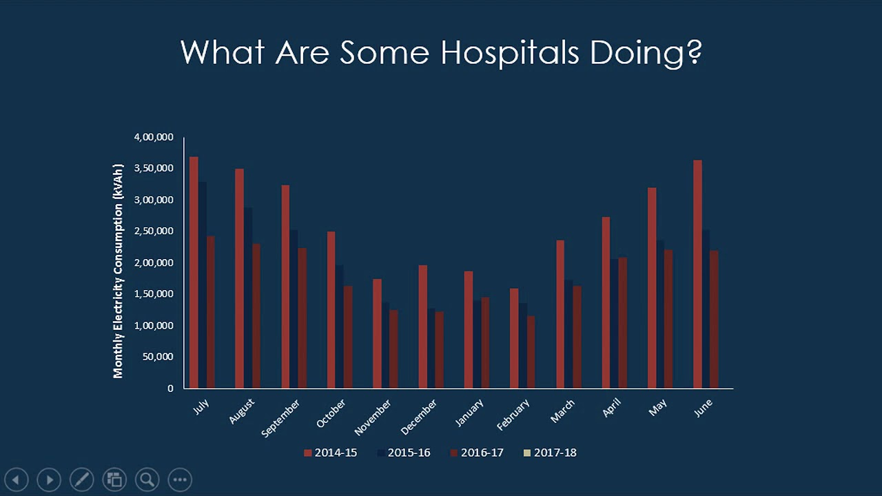 Energy Efficiency in Hospitals |Energy Efficient Hospitals