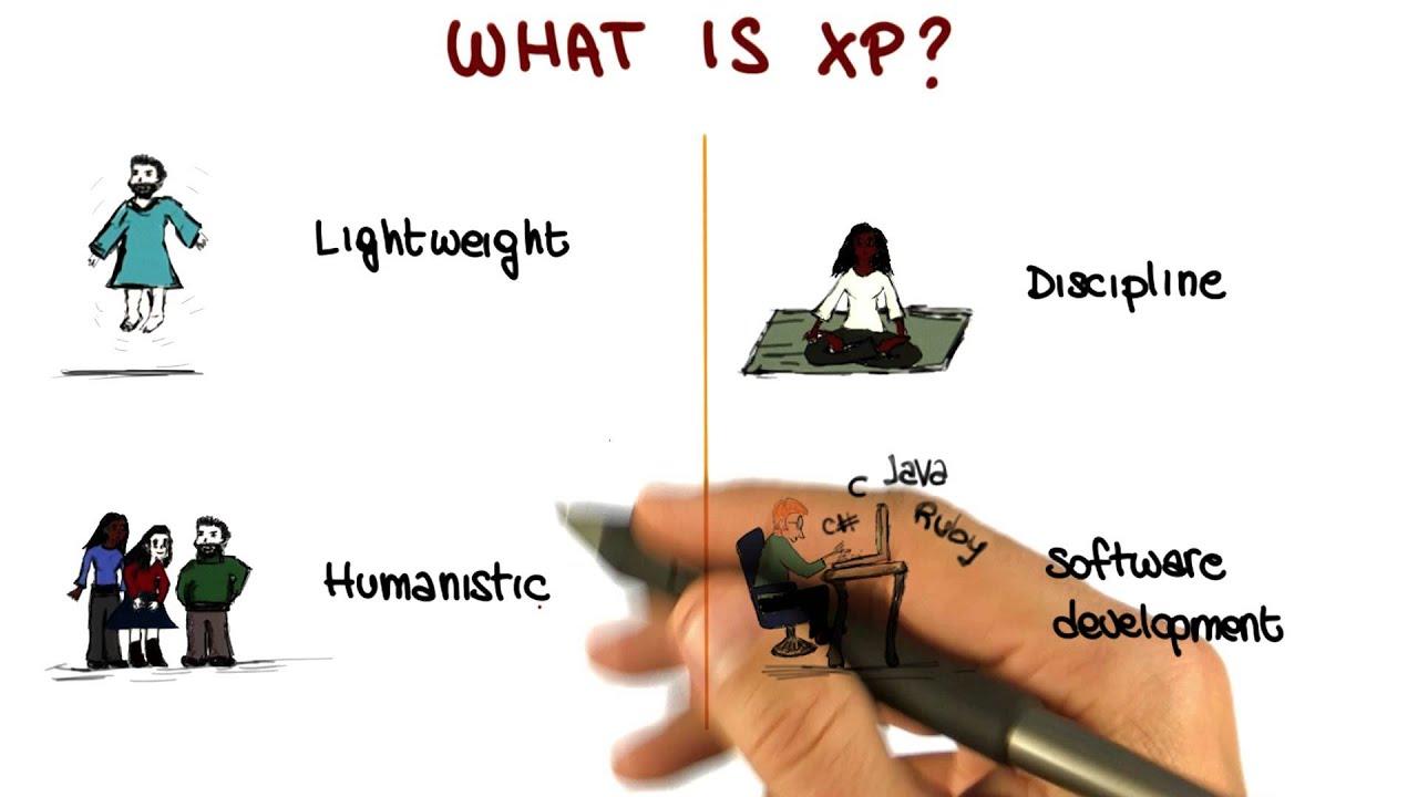 Extreme Programming (XP) - Georgia Tech - Software Development Process