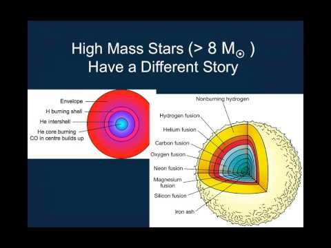 Lecture 15 - Stellar Evolution - YouTube