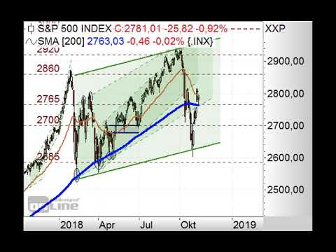 S&P500 mit Umkehrformation? - Chart Flash 12.11.2018