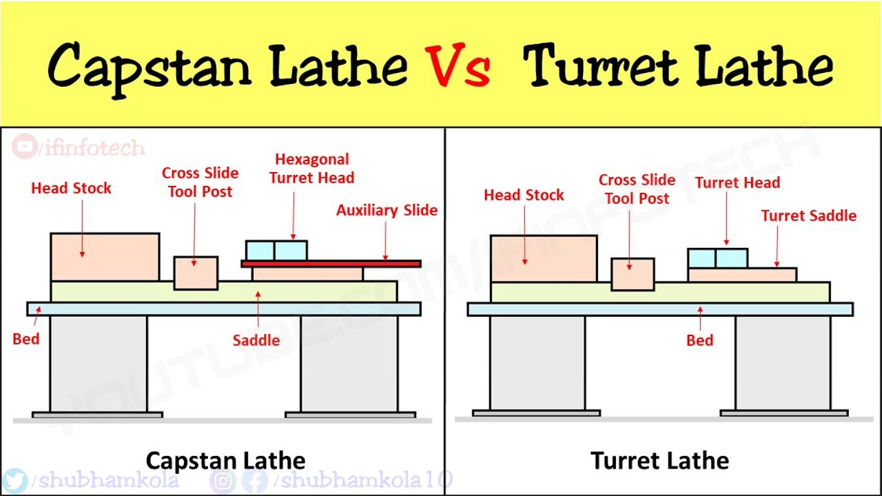 Difference between Capstan and Turret Lathe Machine over Engine Lathe  [Diagram] - YouTube