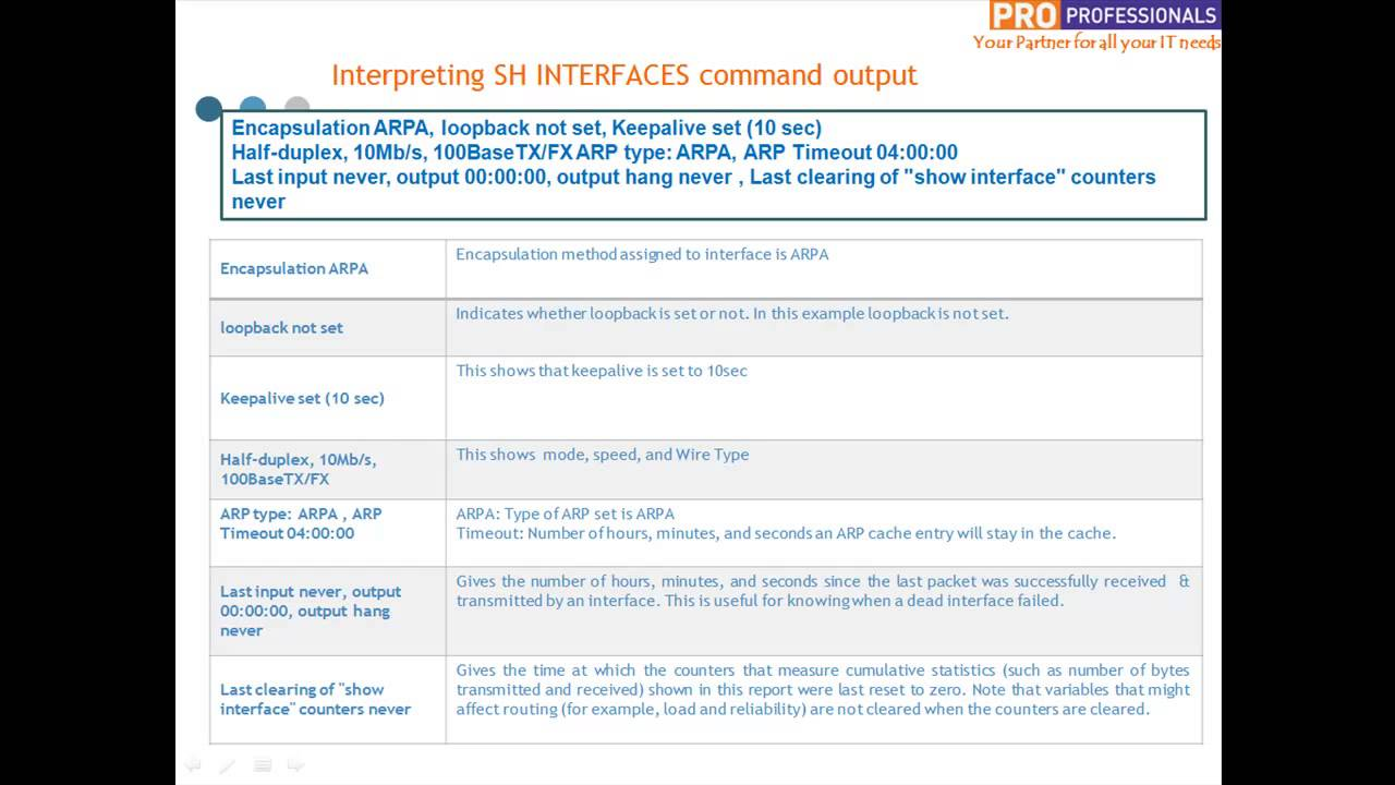 Interpreting Cisco Router's SHOW INTERFACE command output