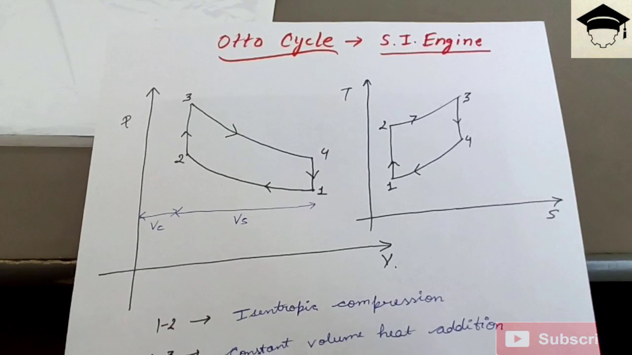 otto cycle si engines full explanation pv and ts diagram of otto otto cycle petrol engine [ 1280 x 720 Pixel ]