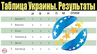 Чемпионат Украины по футболу УПЛ 5 тур Таблица результаты расписание